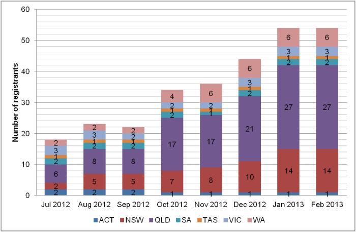 Chart showing the rise in registered Aboriginal and Torres Strait Islander health practitioners between July 2012 and February 2013.